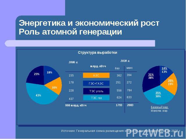 Энергетика и экономический ростРоль атомной генерации Источник: Генеральная схема размещения объектов электроэнергетики до 2020 г.