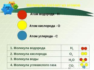 Молекулы состоят из атомов Атом водорода - НАтом кислорода - ОАтом углерода - C