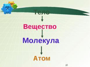 Тело ВеществоМолекула Атом