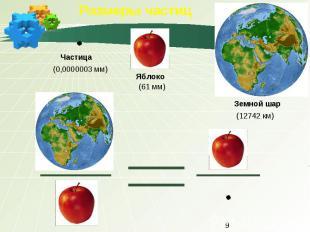 Размеры частиц