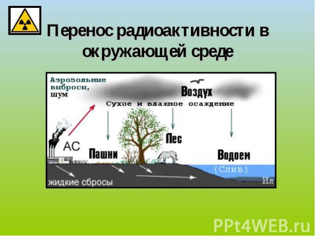 Перенос радиоактивности в окружающей среде