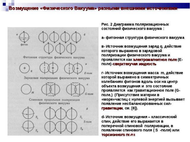 Возмущение «Физического Вакуума» разными внешними источниками Рис. 2 Диаграмма поляризационных состояний физического вакуума :а- фитонная структура физического вакуумав- Источник возмущения заряд q, действие которого выражено в зарядовой поляризации…