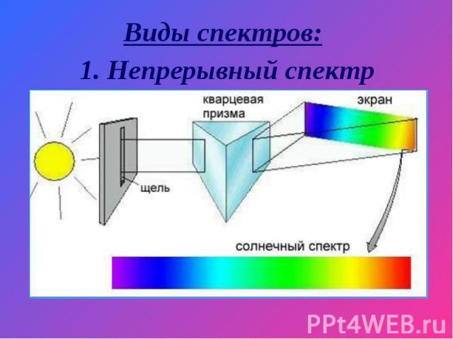 Виды спектров: 1. Непрерывный спектр