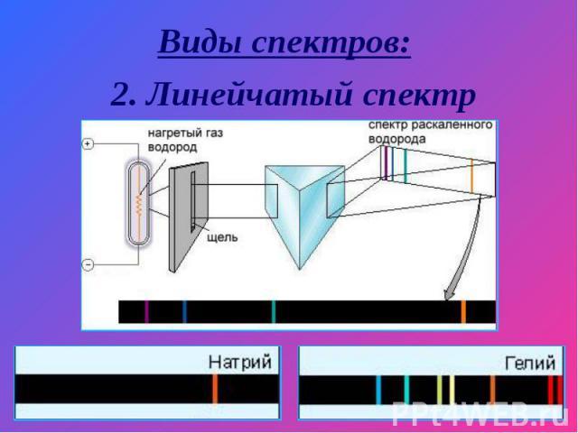Виды спектров: 2. Линейчатый спектр