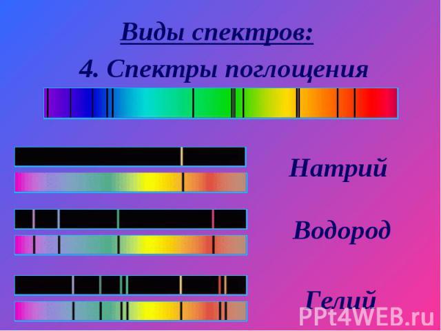 Виды спектров: 4. Спектры поглощенияНатрий Водород Гелий