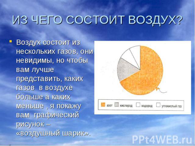 ИЗ ЧЕГО СОСТОИТ ВОЗДУХ? Воздух состоит из нескольких газов, они невидимы, но чтобы вам лучше представить, каких газов в воздухе больше а каких меньше , я покажу вам графический рисунок – «воздушный шарик».