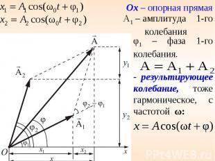 φ1 – фаза 1-го колебания.- результирующее колебание, тоже гармоническое, с часто