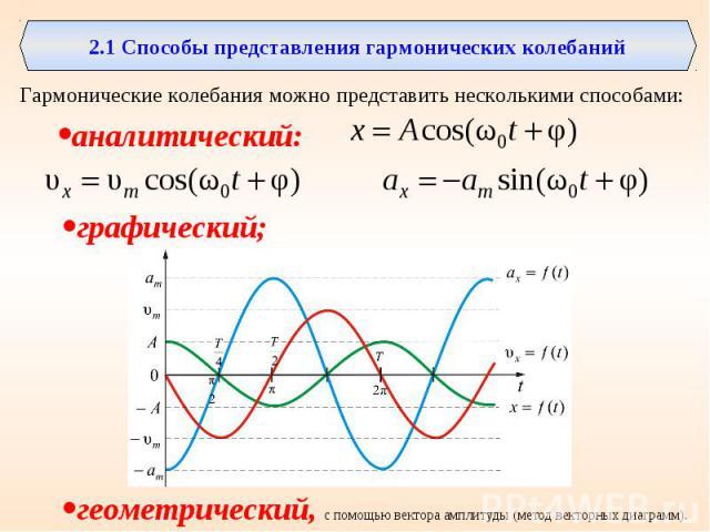 2.1 Способы представления гармонических колебанийГармонические колебания можно представить несколькими способами: