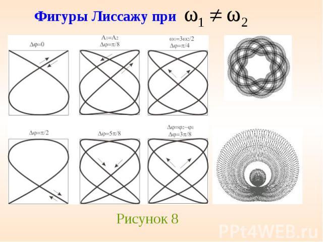 Фигуры Лиссажу при
