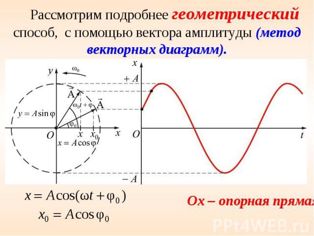 Рассмотрим подробнее геометрический способ, с помощью вектора амплитуды (метод векторных диаграмм).
