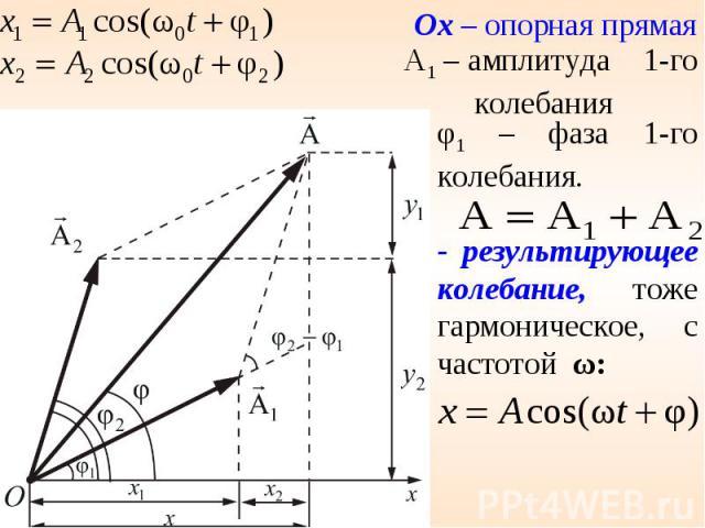 φ1 – фаза 1-го колебания.- результирующее колебание, тоже гармоническое, с частотой ω: