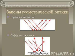 Законы геометрической оптики Зеркальное отражениеДиффузное отражение