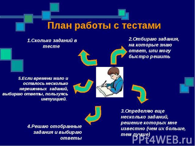План работы с тестами 1.Сколько заданий в тесте 2.Отбираю задания, на которые знаю ответ, или могу быстро решить3.Определяю еще несколько заданий, решение которых мне известно (чем их больше, тем лучше)4.Решаю отобранные задания и выбираю ответы5.Ес…