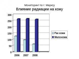 Мониторинг по г. МарксуВлияние радиации на кожу