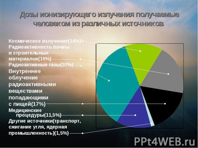 Дозы ионизирующего излучения получаемые человеком из различных источников. Космическое излучение(14%)Радиоактивность почвыи строительныхматериалов(19%)Радиоактивные газы(37%)Внутреннее облучениерадиоактивнымивеществамипопадающимис пищей(17%) Медицин…