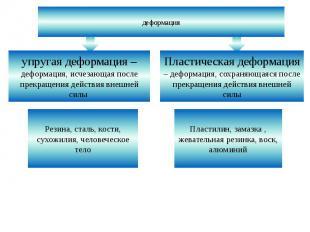деформация упругая деформация – деформация, исчезающая после прекращения действи