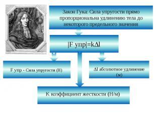 Закон Гука: Сила упругости прямо пропорциональна удлинению тела до некоторого пр
