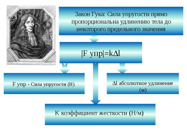 Закон Гука: Сила упругости прямо пропорциональна удлинению тела до некоторого предельного значения