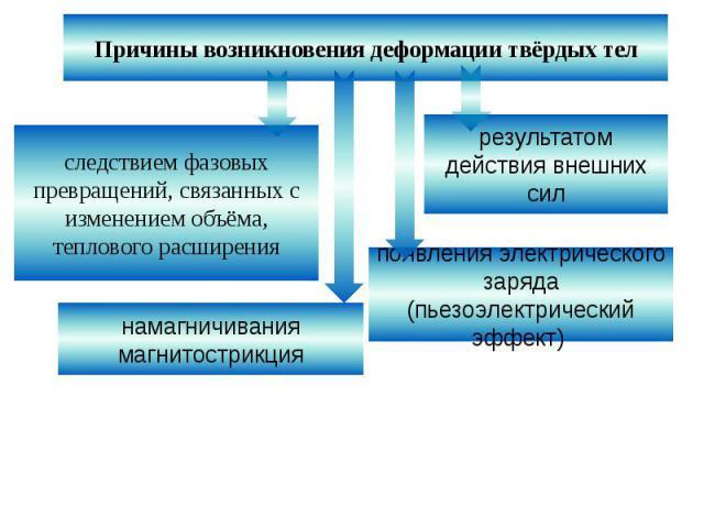 Причины возникновения деформации твёрдых телследствием фазовых превращений, связанных с изменением объёма, теплового расширениярезультатом действия внешних силнамагничивания магнитострикцияпоявления электрического заряда (пьезоэлектрический эффект)