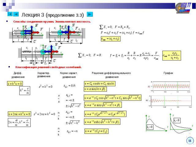 Лекция 3 (продолжение 3.3) Способы соединения пружин. Эквивалентная жесткость.Классификация решений свободных колебаний.