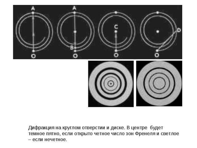 Дифракция на круглом отверстии и диске. В центре будет темное пятно, если открыто четное число зон Френеля и светлое – если нечетное.