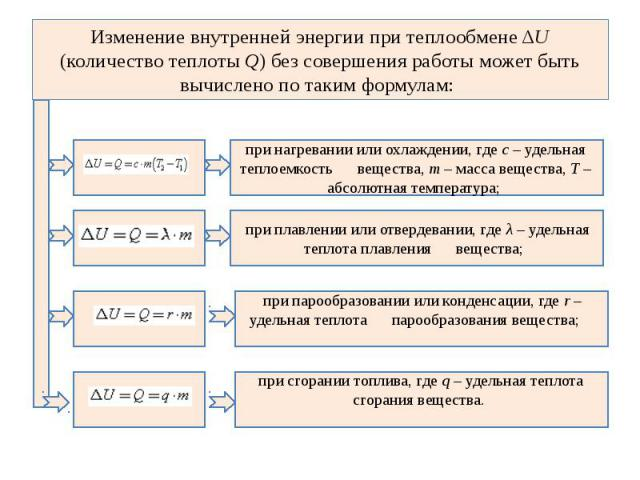 Изменение внутренней энергии при теплообмене ΔU (количество теплоты Q) без совершения работы может быть вычислено по таким формулам: при нагревании или охлаждении, где с – удельная теплоемкость вещества, m – масса вещества, Т – абсолютная темпе…