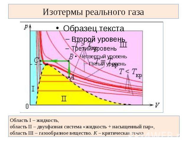 Изотермы реального газа Область I – жидкость, область II – двухфазная система «жидкость + насыщенный пар», область III – газообразное вещество. K – критическая точка