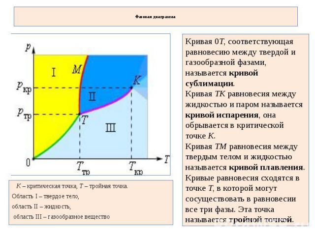 Фазовая диаграмма Кривая 0T, соответствующая равновесию между твердой и газообразной фазами, называется кривой сублимации. Кривая TK равновесия между жидкостью и паром называется кривой испарения, она обрывается в критической точке K. Кривая TM равн…