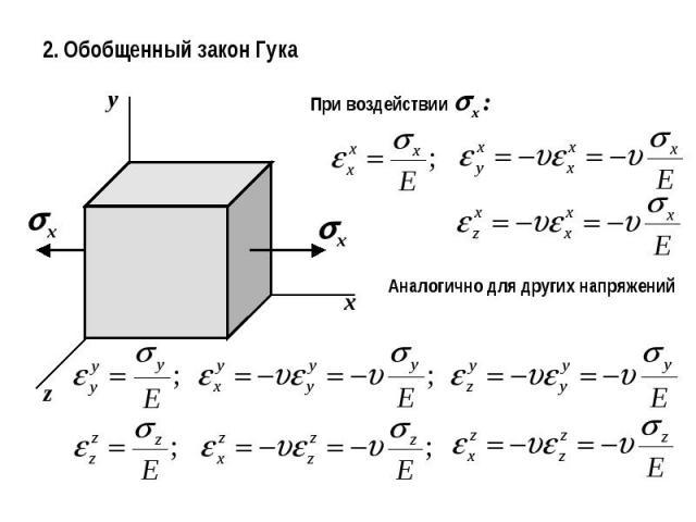 2. Обобщенный закон ГукаПри воздействии x :Аналогично для других напряжений