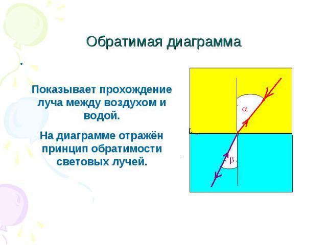 Обратимая диаграмма Показывает прохождение луча между воздухом и водой.На диаграмме отражён принцип обратимости световых лучей.
