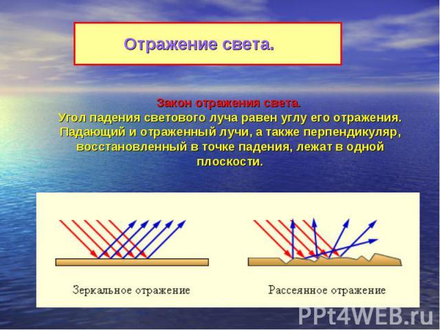 Отражение света.Закон отражения света. Угол падения светового луча равен углу его отражения. Падающий и отраженный лучи, а также перпендикуляр, восстановленный в точке падения, лежат в одной плоскости.