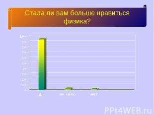 Стала ли вам больше нравиться физика?