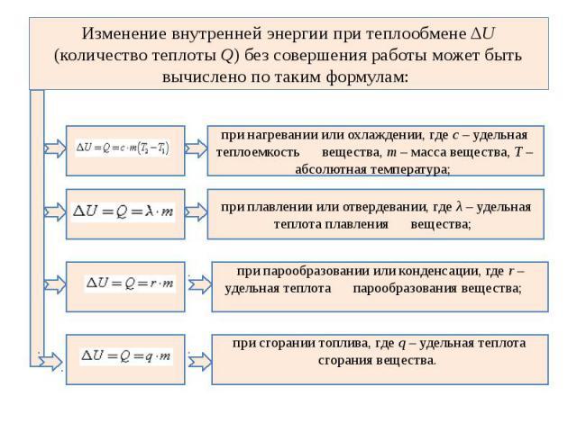 Изменение внутренней энергии при теплообмене ΔU (количество теплоты Q) без совершения работы может быть вычислено по таким формулам: