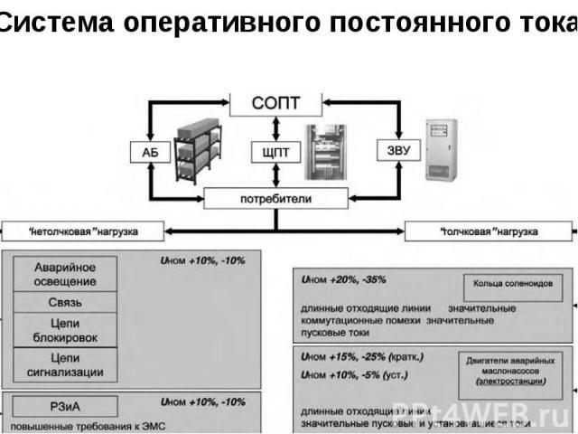 Система оперативного постоянного тока