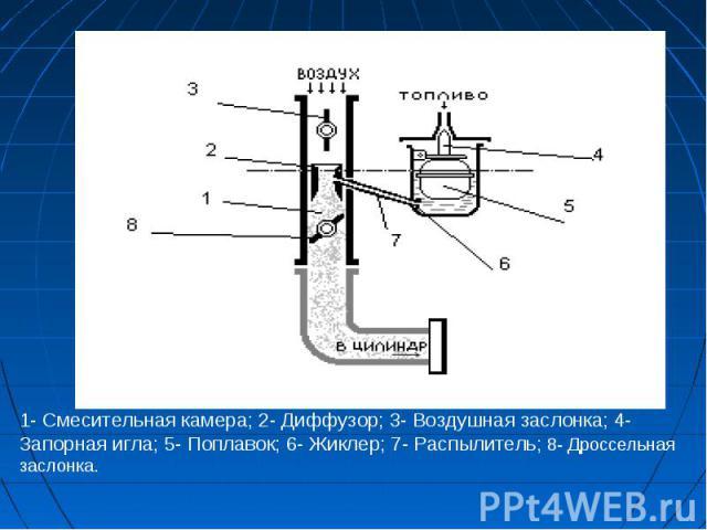 1- Смесительная камера; 2- Диффузор; 3- Воздушная заслонка; 4- Запорная игла; 5- Поплавок; 6- Жиклер; 7- Распылитель; 8- Дроссельная заслонка.