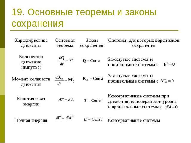 19. Основные теоремы и законы сохранения