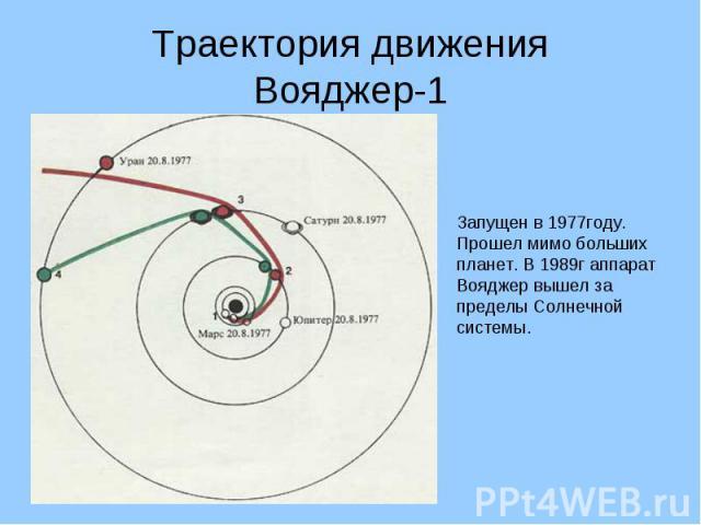Траектория движенияВояджер-1 Запущен в 1977году.Прошел мимо больших планет. В 1989г аппарат Вояджер вышел за пределы Солнечной системы.