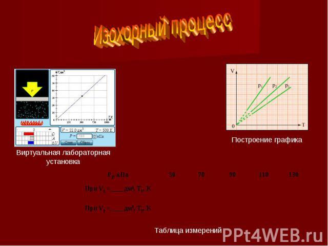Изохорный процесс Виртуальная лабораторная установкаПостроение графикаТаблица измерений