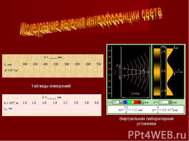 Исследование явления интерференции светаТаблицы измеренийВиртуальная лабораторная установка