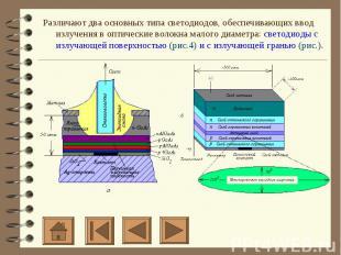 Различают два основных типа светодиодов, обеспечивающих ввод излучения в оптичес