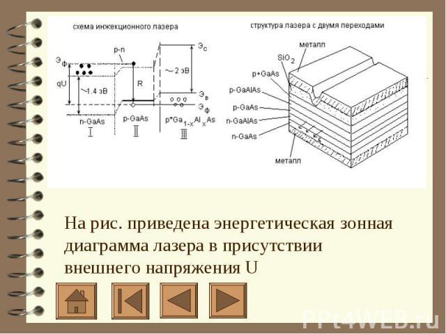 На рис. приведена энергетическая зонная диаграмма лазера в присутствии внешнего напряжения U