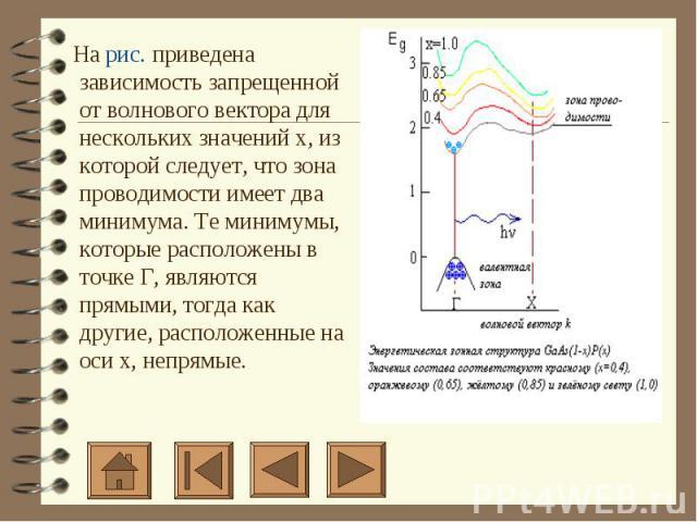 На рис. приведена зависимость запрещенной от волнового вектора для нескольких значений х, из которой следует, что зона проводимости имеет два минимума. Те минимумы, которые расположены в точке Г, являются прямыми, тогда как другие, расположенные…