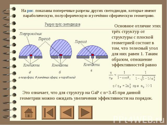 На рис. показаны поперечные разрезы других светодиодов, которые имеют параболическую, полусферическую и усечённо сферическую геометрию.  Основное отличие этих трёх структур от структуры с плоской геометрией состоит в том, что телесный угол для …