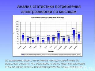 Анализ статистики потребления электроэнергии по месяцам Из диаграммы видно, что