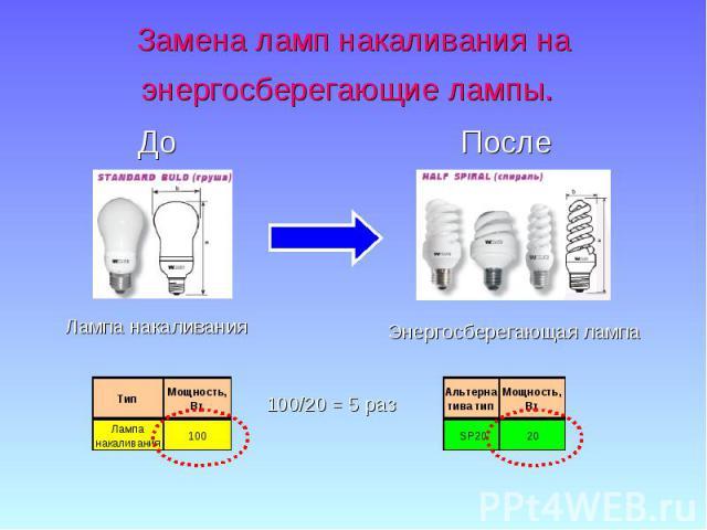 Замена ламп накаливания на энергосберегающие лампы.