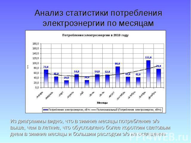 Анализ статистики потребления электроэнергии по месяцам Из диаграммы видно, что в зимние месяцы потребление э/э выше, чем в летние, что обусловлено более коротким световым днем в зимние месяцы и большим расходом э/э на освещение