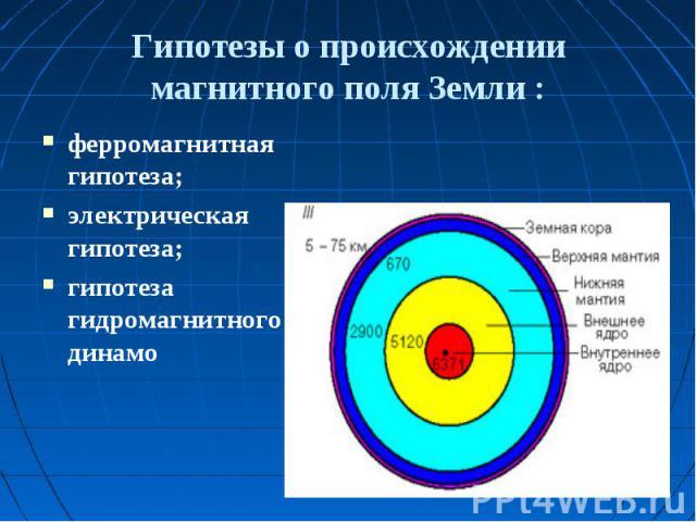 Гипотезы о происхождении магнитного поля Земли ферромагнитная гипотеза; электрическая гипотеза;гипотеза гидромагнитного динамо :