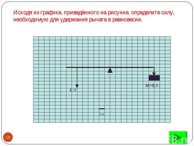 Исходя из графика, приведённого на рисунке, определите силу, необходимую для удержания рычага в равновесии.