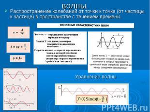 волны Распространение колебаний от точки к точке (от частицы к частице) в простр