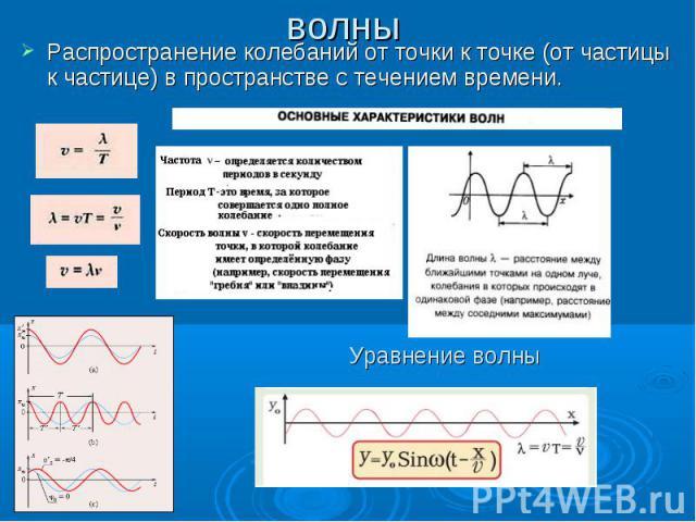 волны Распространение колебаний от точки к точке (от частицы к частице) в пространстве с течением времени. Уравнение волны